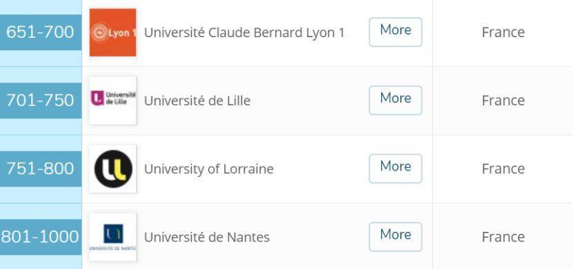 , 2020 QS世界大学排名火热出炉!万万没想到,法国队竟然…, My Crazy Paris
