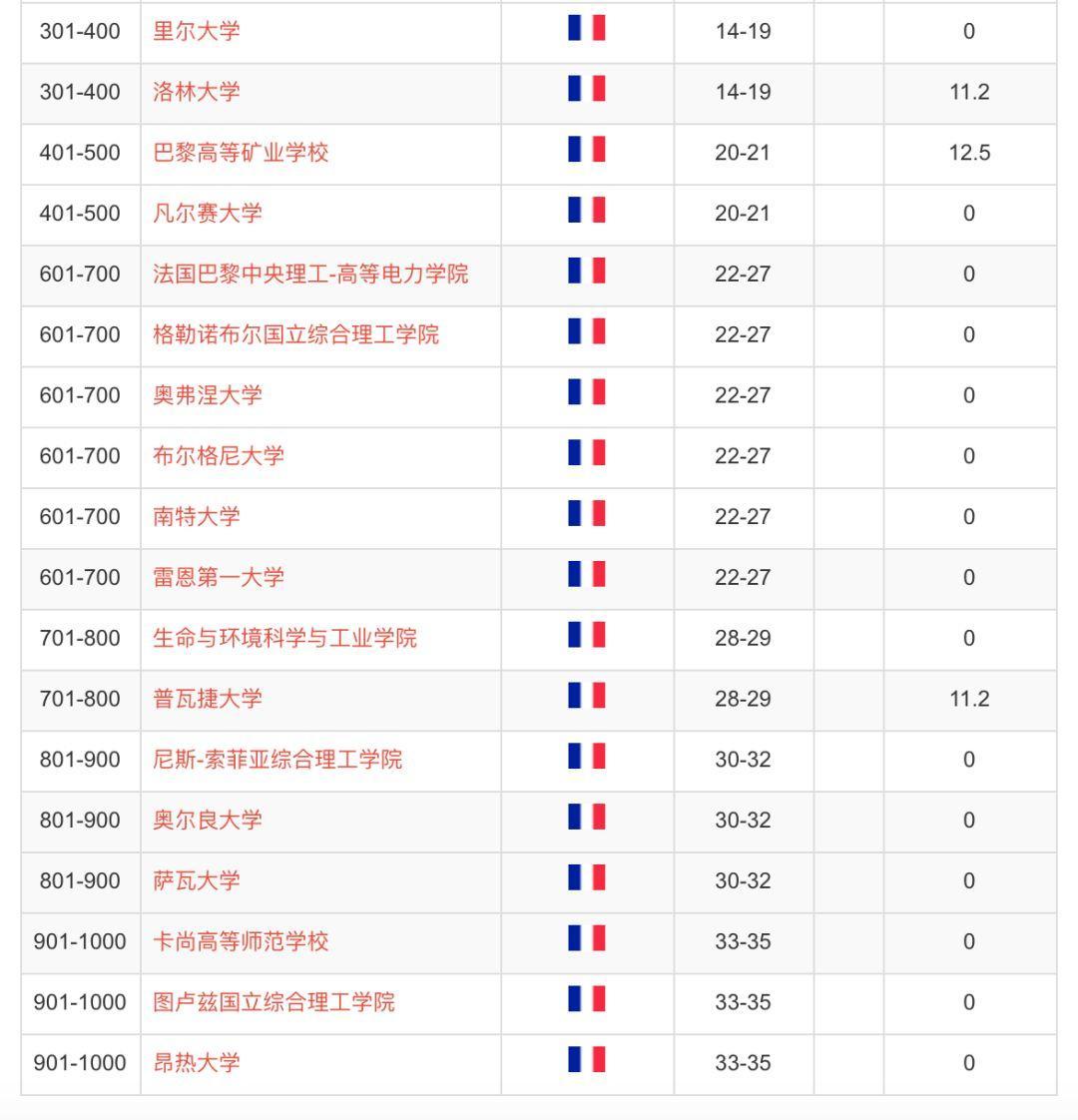 , 2019世界大学排名最新出炉!为何法国队今年表现令人堪忧?, My Crazy Paris